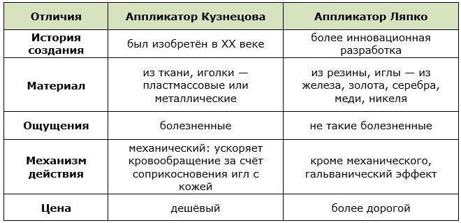 Сравнительная таблица характеристик аппликаторов Кузнецова и Ляпко