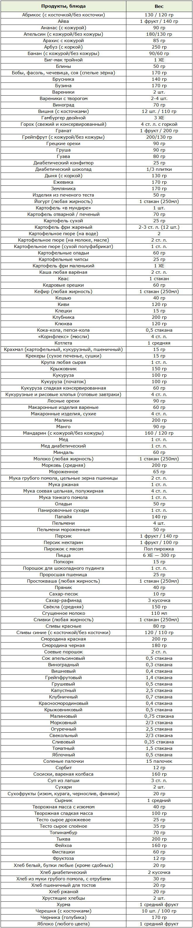 Продукты в хлебных единицах для диабетиков