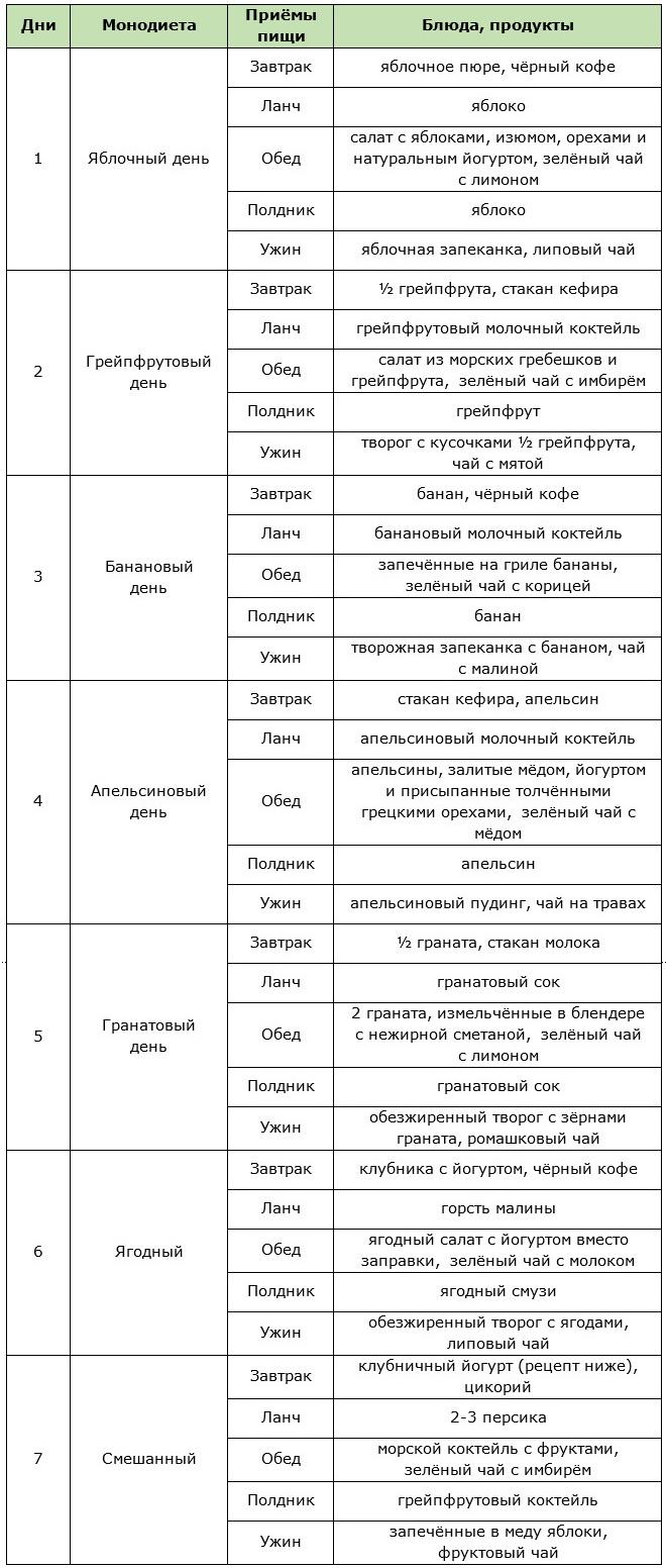 Примерное меню фруктовой диеты на неделю