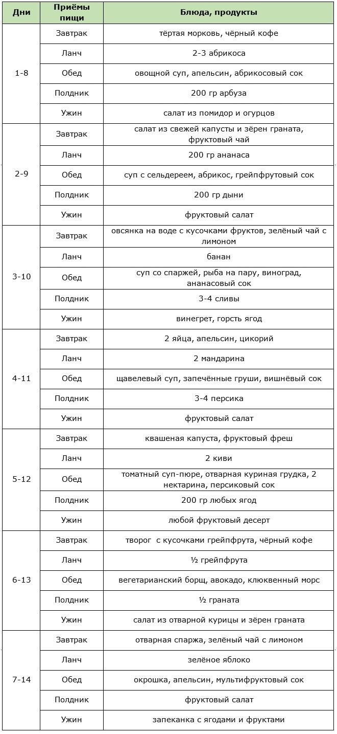 Примерное меню фруктово-овощной диеты на 2 недели