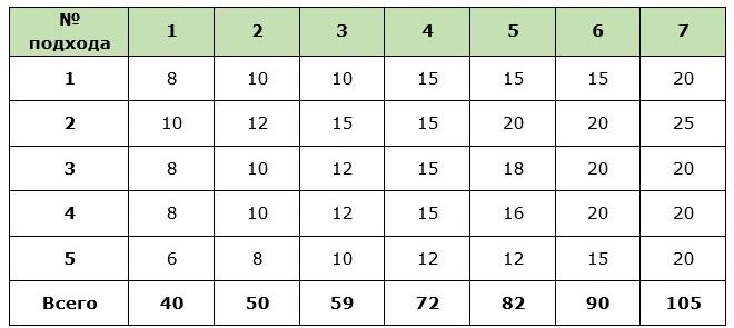 Таблица-график приседаний для похудения на первую неделю