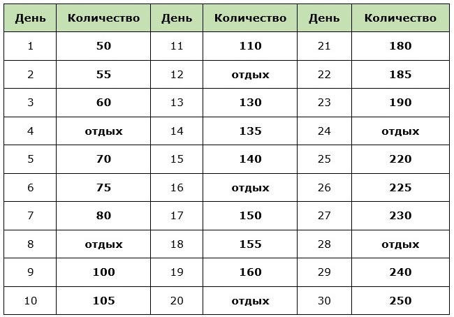 Таблица-график приседаний на месяц