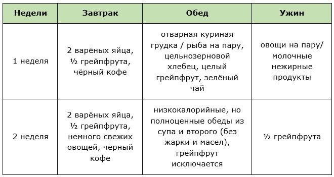 Грейпфрутовая диета для похудения примеры меню на 3 7 и 14 дней