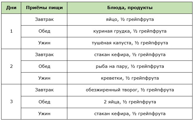 Примерное меню грейпфрутовой диеты на 3 дня