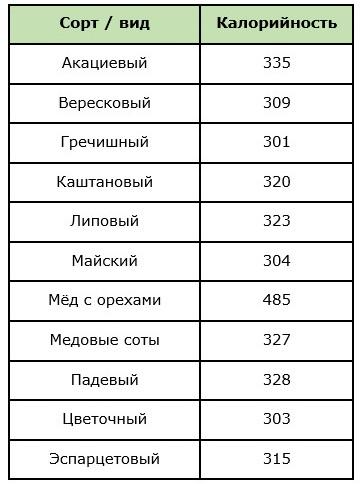Таблица калорийности разных сортов мёда