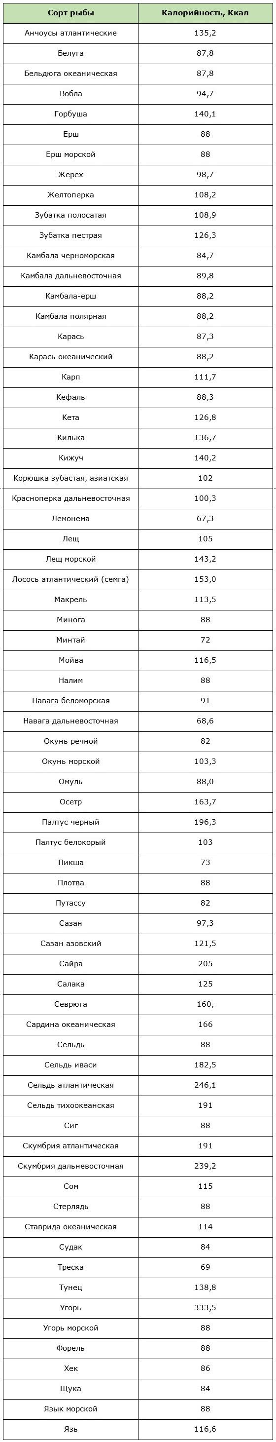 Таблица калорийности разных сортов рыбы