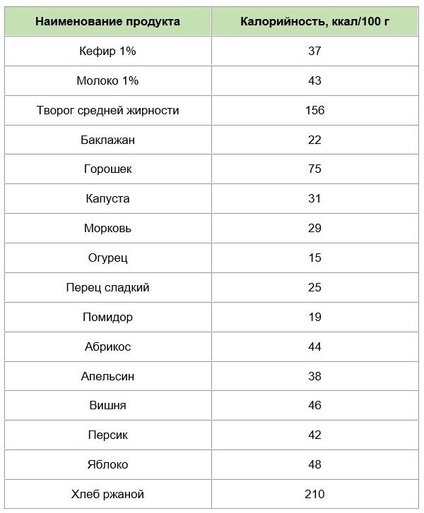 Таблица калорийности разрешенных продуктов в сыром виде
