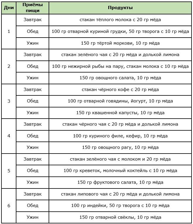 Примерное меню медовой диеты на 6 дней