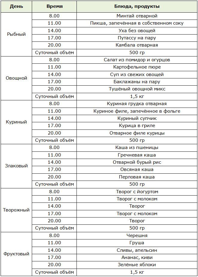 Список Продуктов При Гречневой Диете.