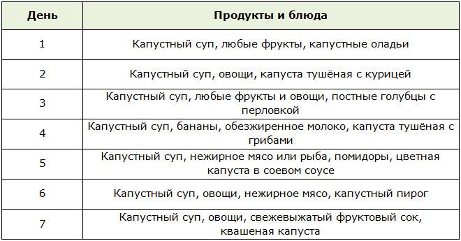 Диета Белковая Капуста.