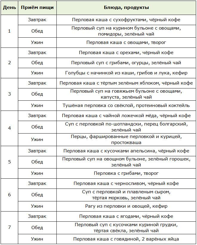 Перловая Диеты Для Похудения. Перловая диета: варианты, плюсы и минусы, меню