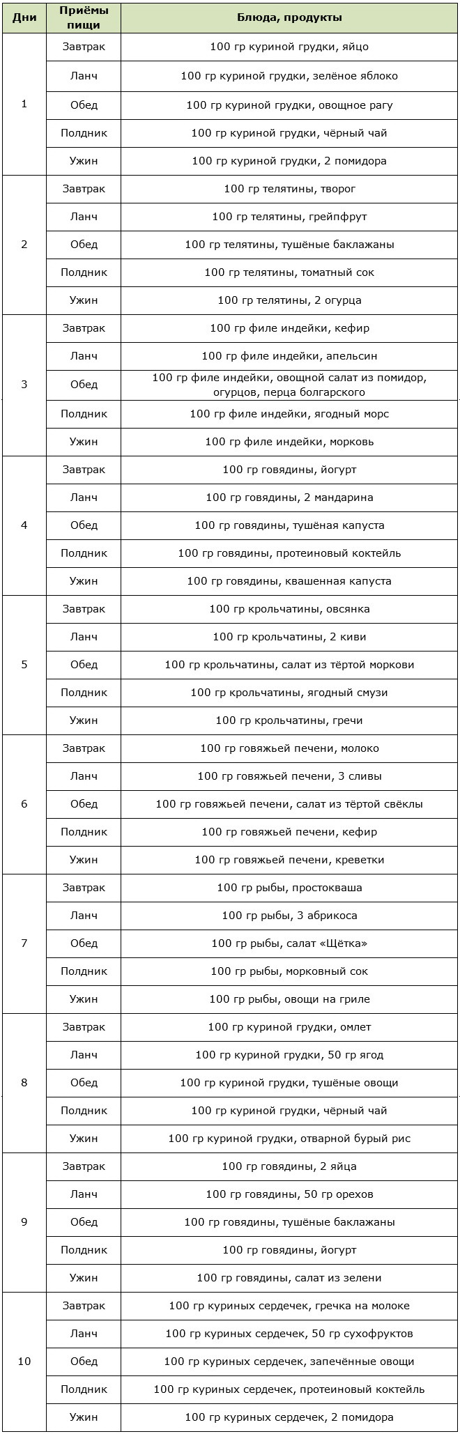 Примерное меню мясной диеты на 10 дней
