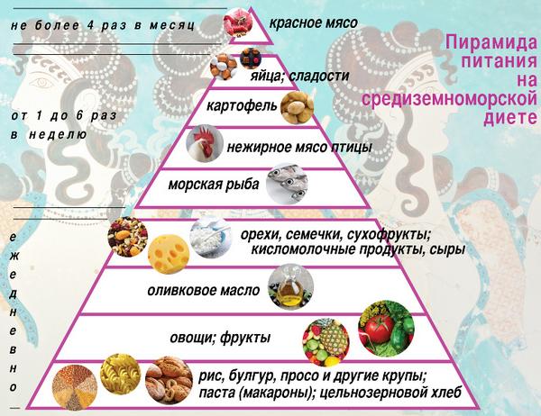 Пирамида питания на средиземноморской диете