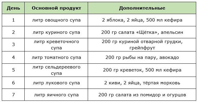 Примерное меню для недельной монодиеты на супах