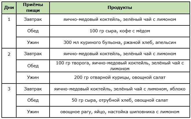 Примерное меню яично-медовой диеты на 3 дня