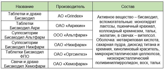 Коммерческие наименования препарата Бисакодил