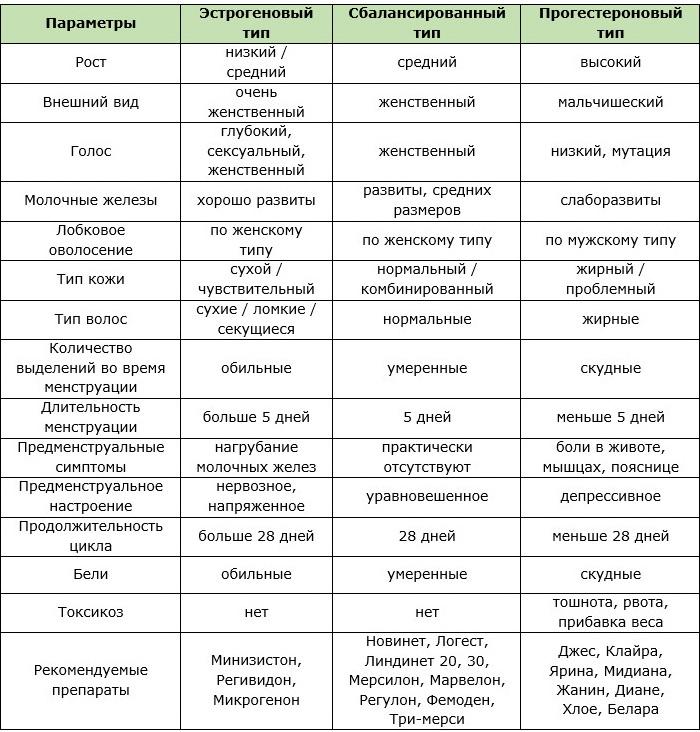 Контрацептивы gedeon richter новинет «супер средство! » | отзывы.