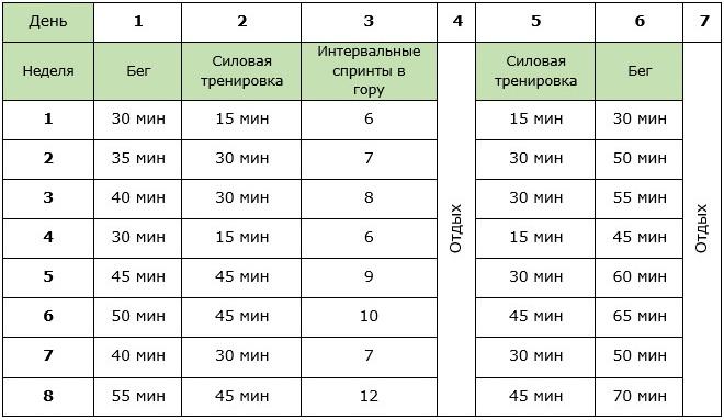 График Пробежек Для Похудения Для Начинающих. Бег для похудения: сколько нужно бегать — таблица расхода калорий