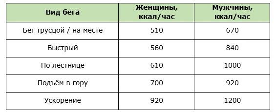 Приблизительный расход калорий для женщин и мужчин при разных видах бега