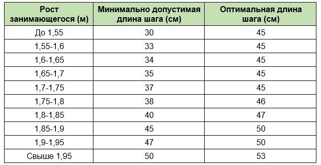 Длина шага орбитрека в зависимости от роста пользователя тренажера