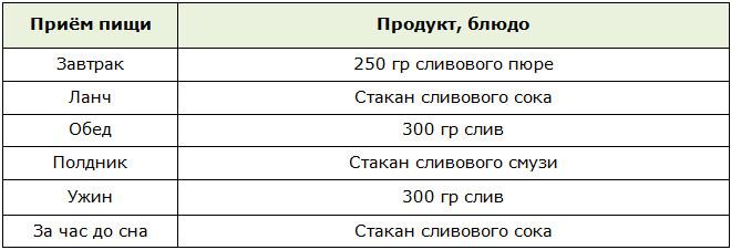 Таблица меню для разгрузочного дня на сливах
