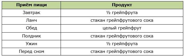 Пример меню для разгрузочного дня на грейпфруте