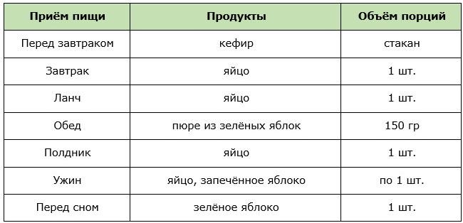 Примерное меню разгрузочного дня на яйцах и яблоках