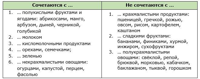 Таблица совместимости апельсина с другими продуктами