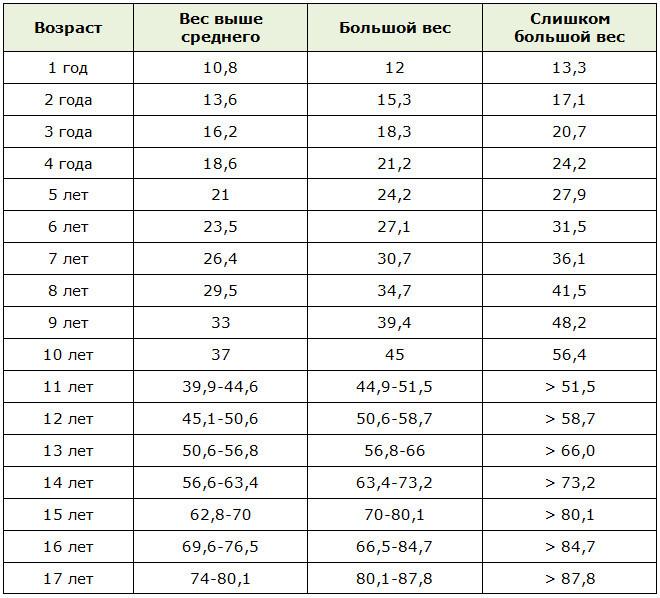 Таблица избыточного веса у детей (мальчиков) по возрасту