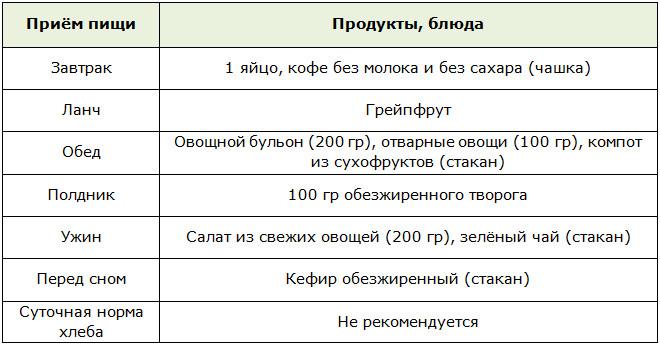 Диета при ожирении варианты в зависимости от степени по певзнеру и покровскому меню на день и неделю