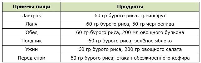 Примерное меню для диеты на буром рисе