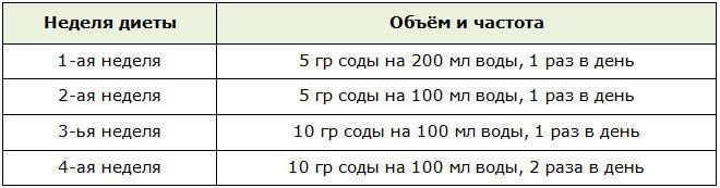 Схема употребления содового раствора в рамках диеты для похудения