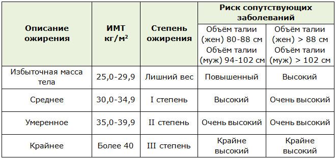 Классификация ожирения по индексу массы тела (ИМТ)