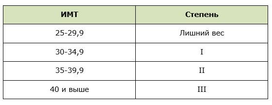 Определение степени Алиментарного ожирения согласно показателям ИМТ