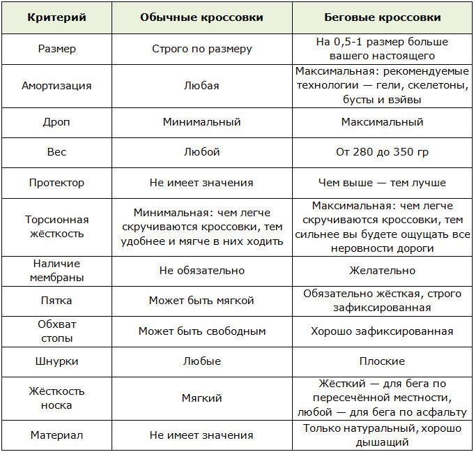 Таблица различий между беговыми кроссовками и обычными