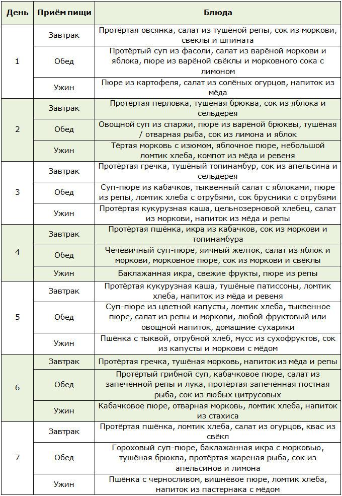 Примерное меню на неделю для раздельного питания по системе Семёновой