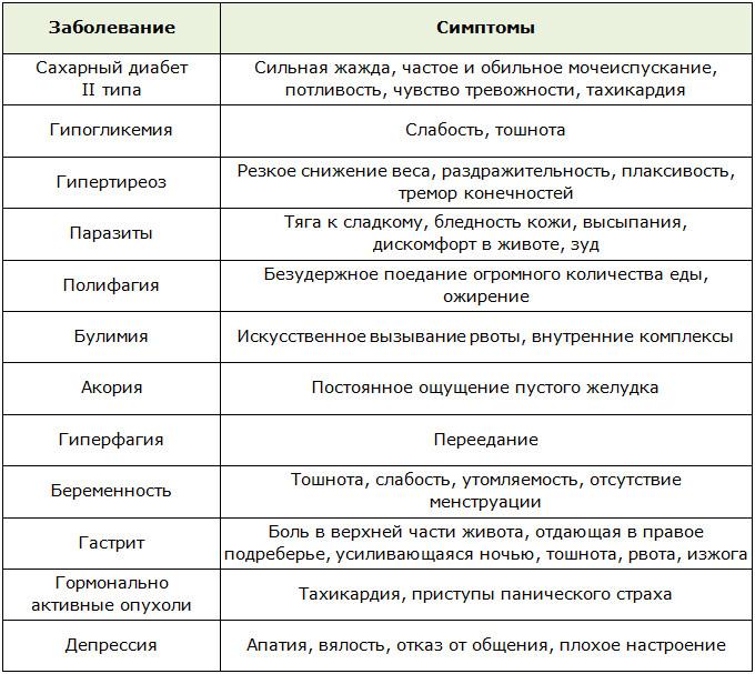 Симптомы заболеваний связанных с пищеарением
