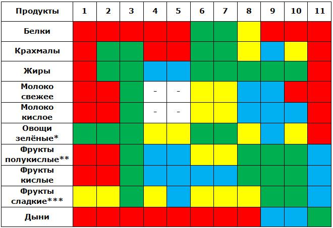 c184ff5f9b6f Таблица сочетания пищевых продуктов при раздельном питании (автор — Герберт  Шелтон)
