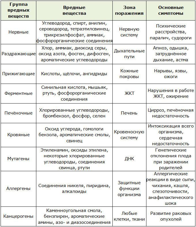 Основные симптомы и зоны поражения организма для шлаков и токсинов
