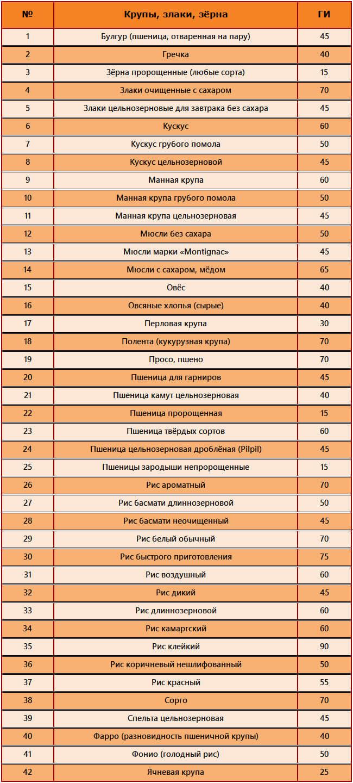 Гликемический индекс овсяной каши на воде
