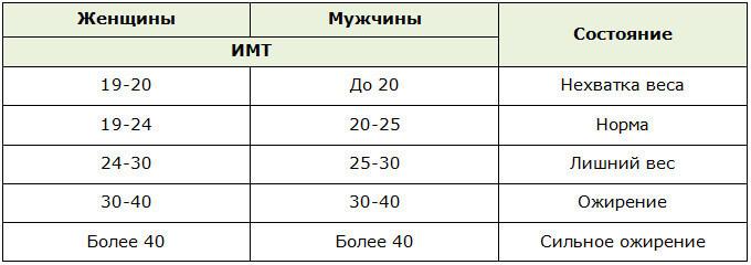 Индекс массы тела. ИМТ рассчитать.