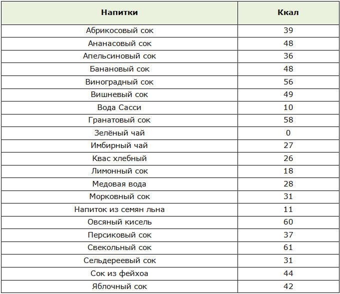Таблица калорийности диетических напитков