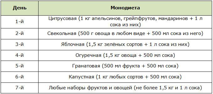 Пример чередования овощных и фруктовых дней для фруктово-овощной диеты