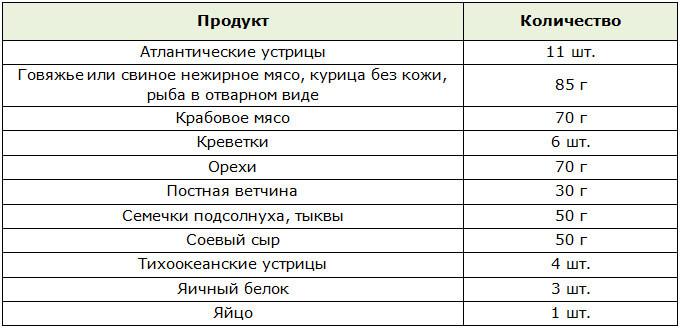 Рецепты Диеты Даш.