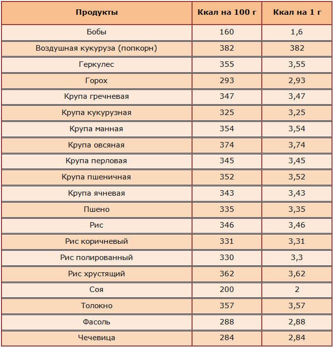 Диеты Докторов Список. ТОП-10 самых популярных диет