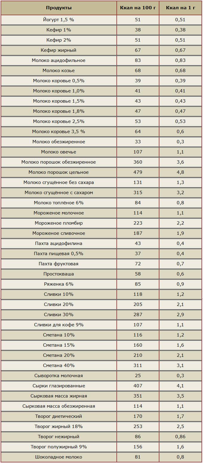 таблица калорийность кефир