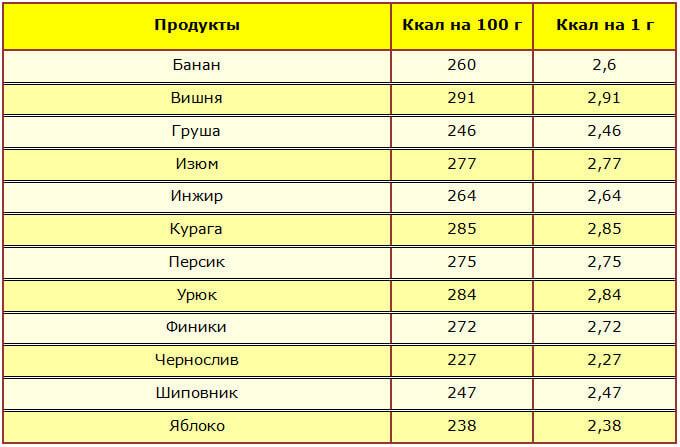 Таблицы для диеты борменталя: калорийность на 100 г и 1 г для.