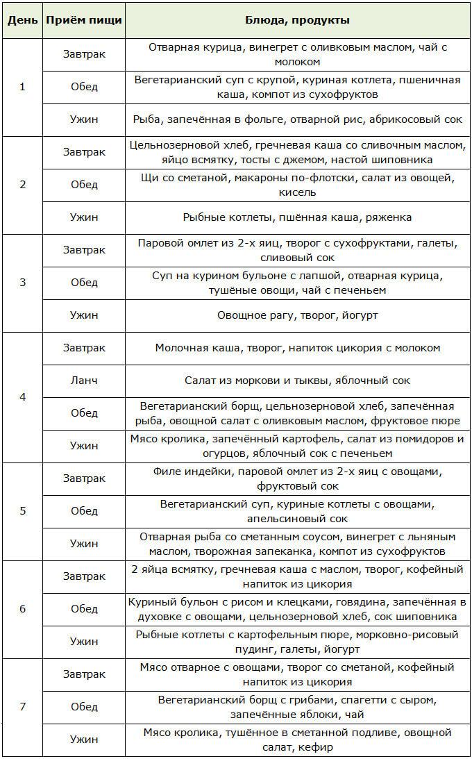 Рецепты Диеты Даш. Диета DASH: меню и рецепты
