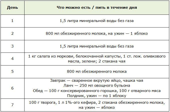 Как похудеть на 10 кг за разные сроки варианты от 7 дней до 2 месяцев