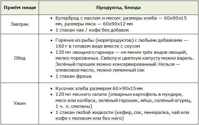 Меню для лиепайской диеты от Алексея Богомолова (вторник, четверг, суббота)